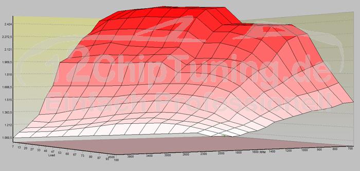 Turbodruck Kennfeld eines Mitbewerbers