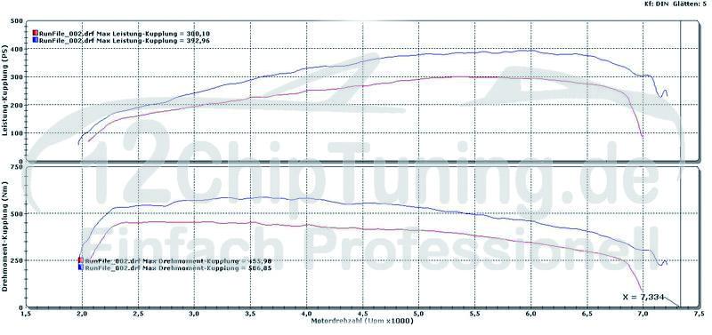 BMW 135i 3.0T 306PS auf 392PS Stage 2