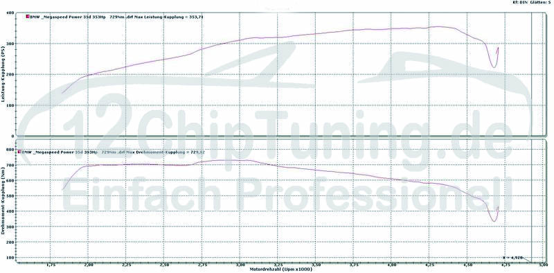 BMW 335D 3.0L 286PS auf 353PS