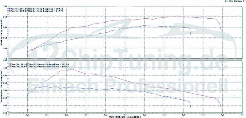 VW Golf V GTI 2.0 TFSI 200 PS auf 249 PS
